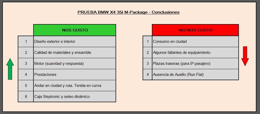 BMW X4 conclusiones